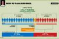 Gráfico da Folha demonstra o real tamanho do desemprego no Brasil